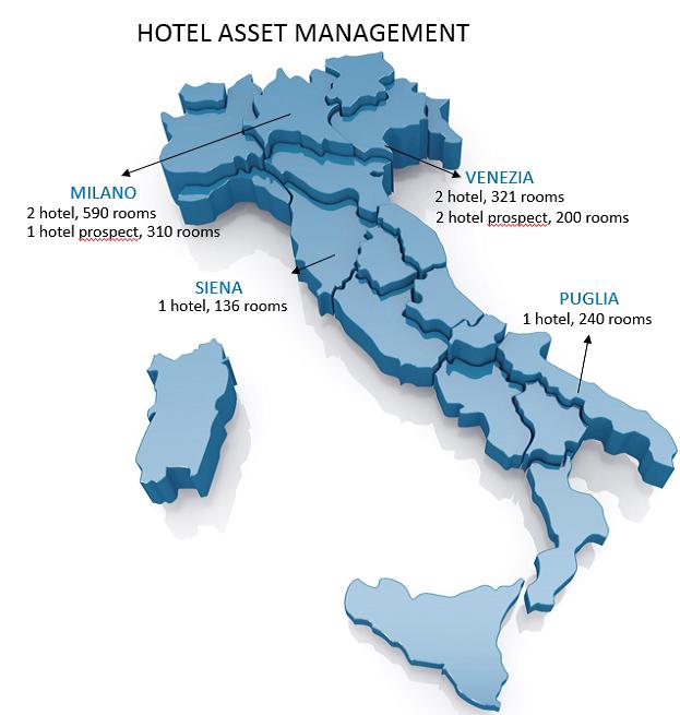 hotel asset management Rinascimento Valori